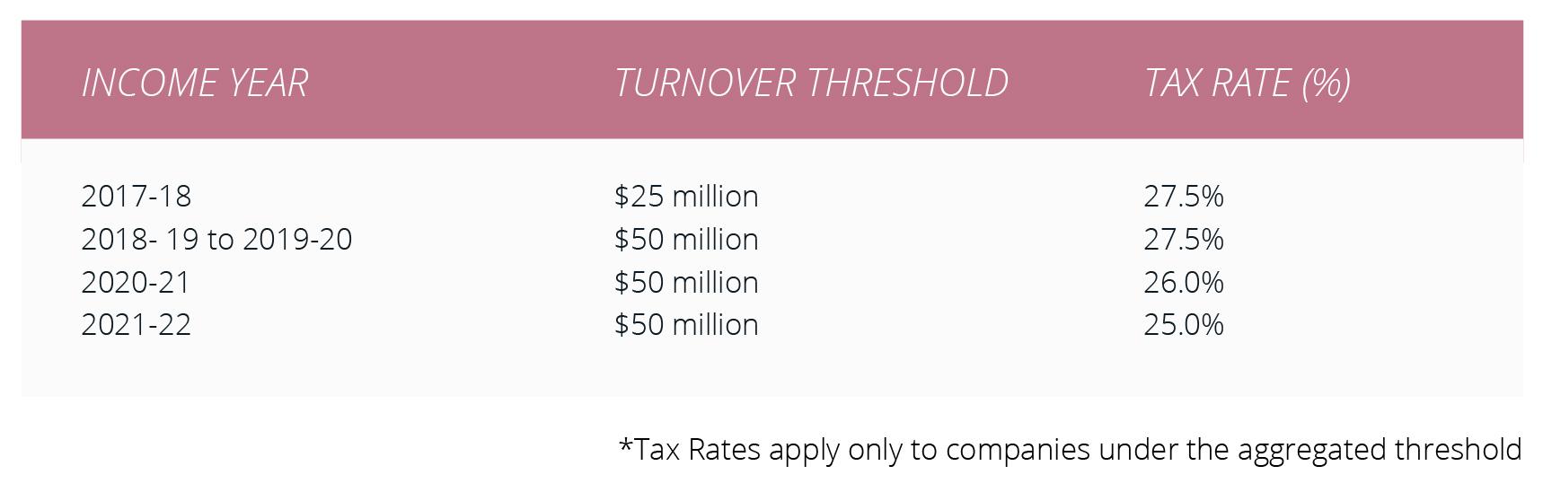 Company Tax Rates